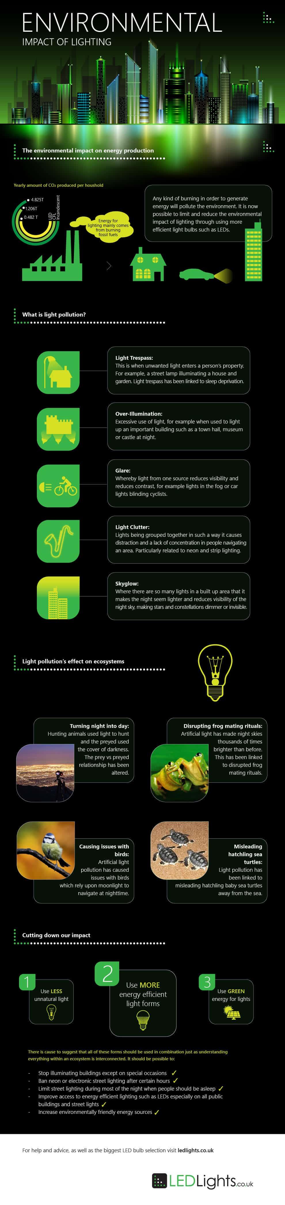 Environmental-Impact-LEDs-Infographic[1]