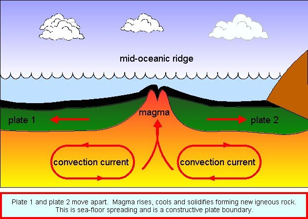 seafloor-spreading